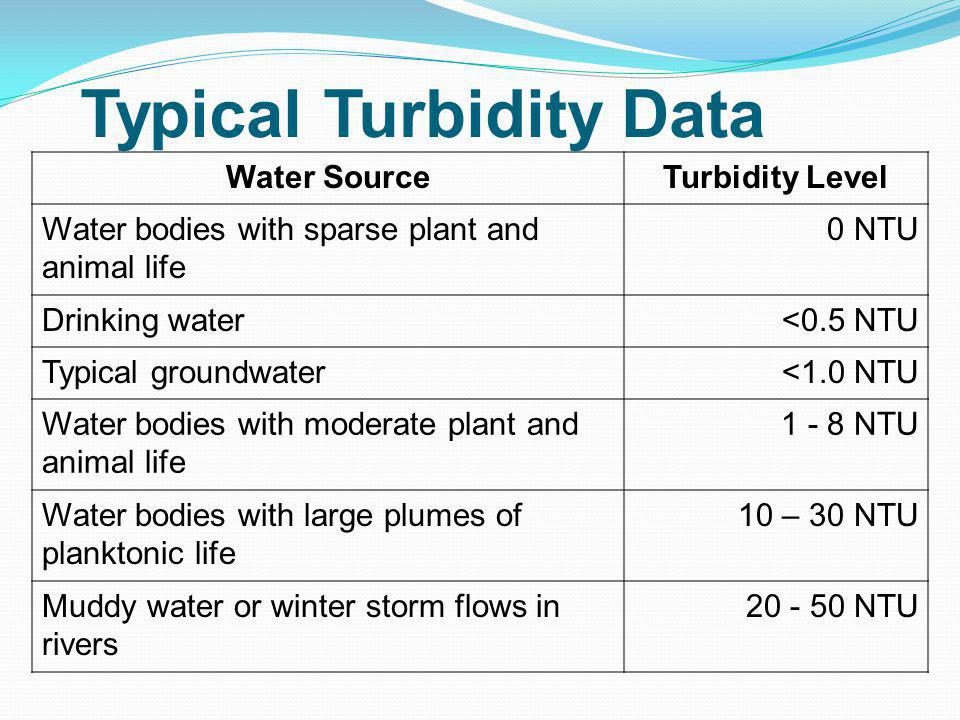 Typical Turbidity Data Water SourceTurbidity Level Water bodies with sparse plant and animal life 0 NTU Drinking water<0.5 NTU Typical groundwater<1.0 NTU Water bodies with moderate plant and animal life 1 - 8 NTU Water bodies with large plumes of planktonic life 10 – 30 NTU Muddy water or winter storm flows in rivers 20 - 50 NTU