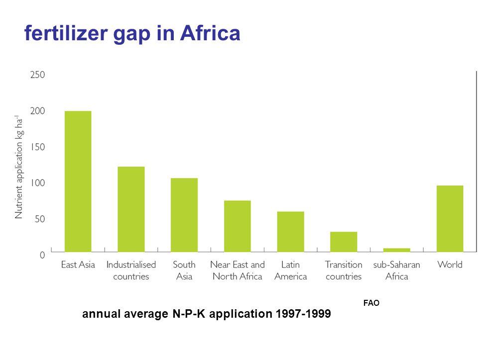 fertilizer gap in Africa FAO annual average N-P-K application 1997-1999