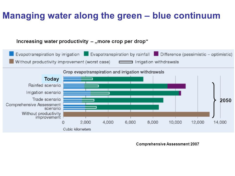 Increasing water productivity – more crop per drop Comprehensive Assessment 2007 2050 Today Managing water along the green – blue continuum