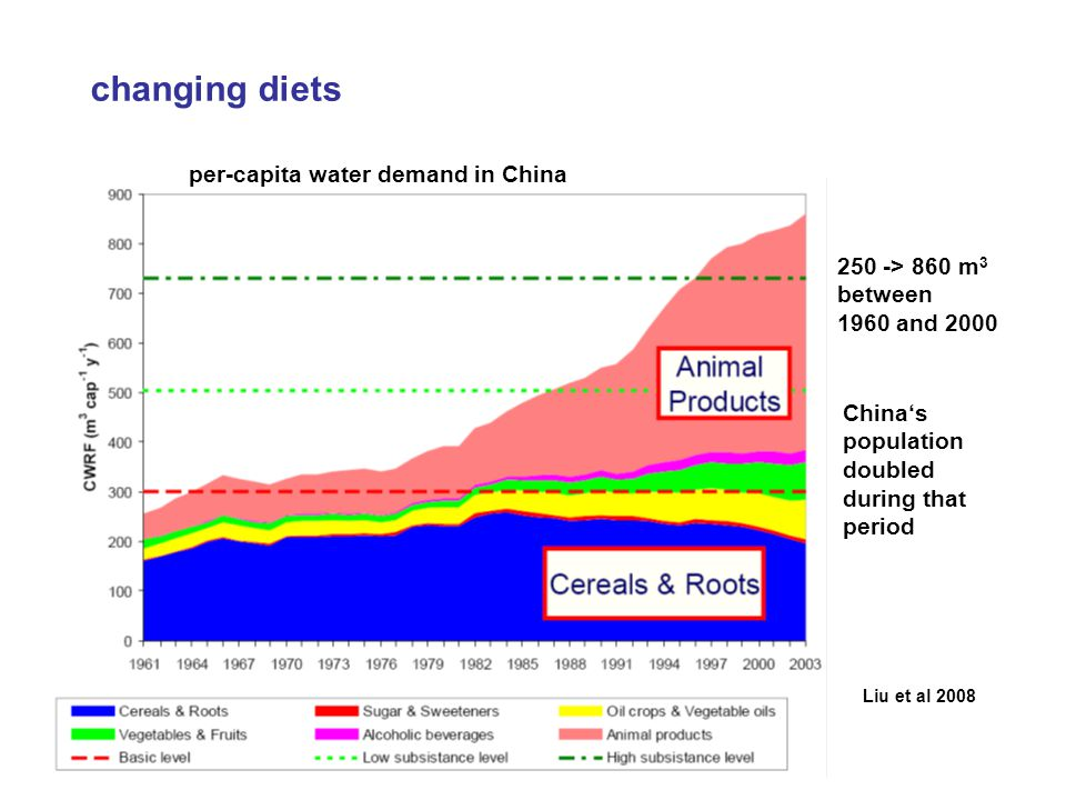 Liu et al 2008 changing diets per-capita water demand in China 250 -> 860 m 3 between 1960 and 2000 Chinas population doubled during that period