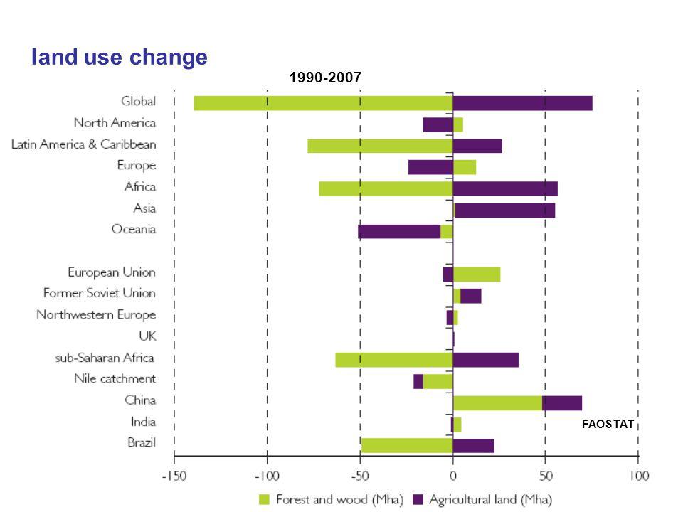 land use change FAOSTAT 1990-2007