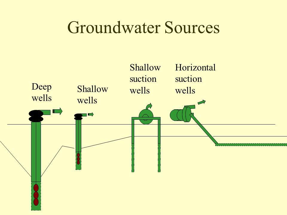 Groundwater Sources Deep wells Shallow wells Shallow suction wells Horizontal suction wells
