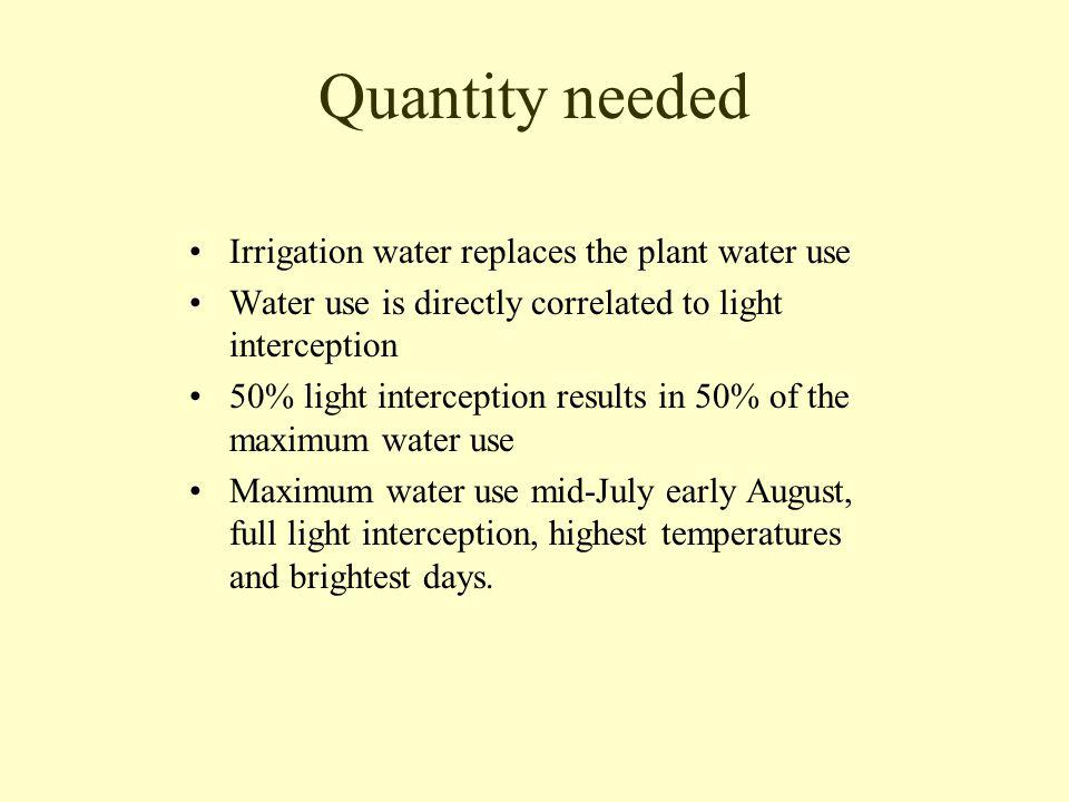 Quantity Needed Maximum water use for most crops is.27 -.32 in./day 3 gal/minute/acre pump capacity = 1/week 5 gal/minute/acre pump capacity =.25 in./day 7 gal/minute/acre pump capacity =.33 in./day, 1every 3 days 500 gal/minute pump can provide 1 every 4 days on 100 acres