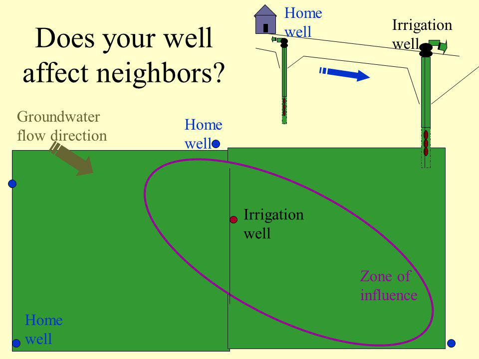 Does your well affect neighbors.