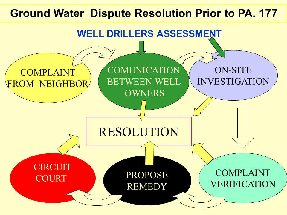 Ground Water Dispute Resolution Prior to PA.
