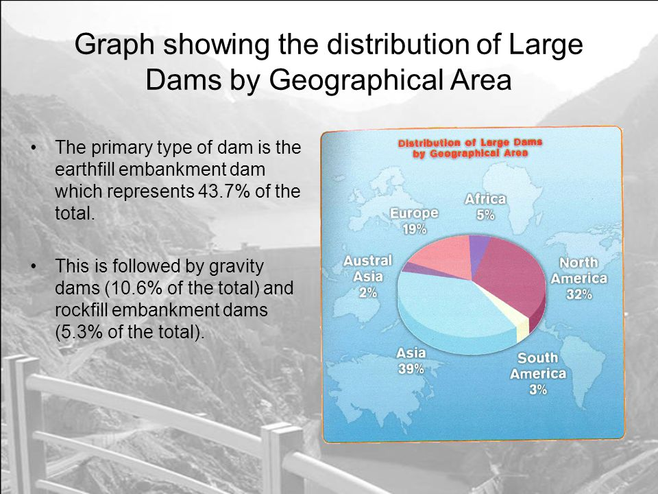 Graph showing the distribution of Large Dams by Geographical Area The primary type of dam is the earthfill embankment dam which represents 43.7% of the total.