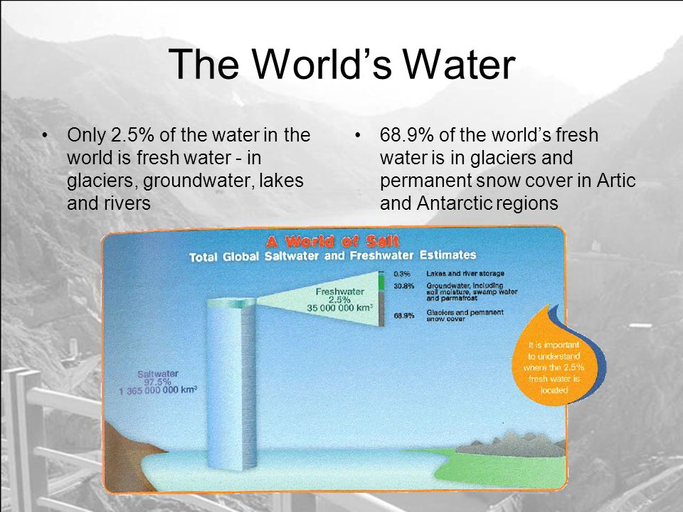 The Worlds Water Only 2.5% of the water in the world is fresh water - in glaciers, groundwater, lakes and rivers 68.9% of the worlds fresh water is in glaciers and permanent snow cover in Artic and Antarctic regions