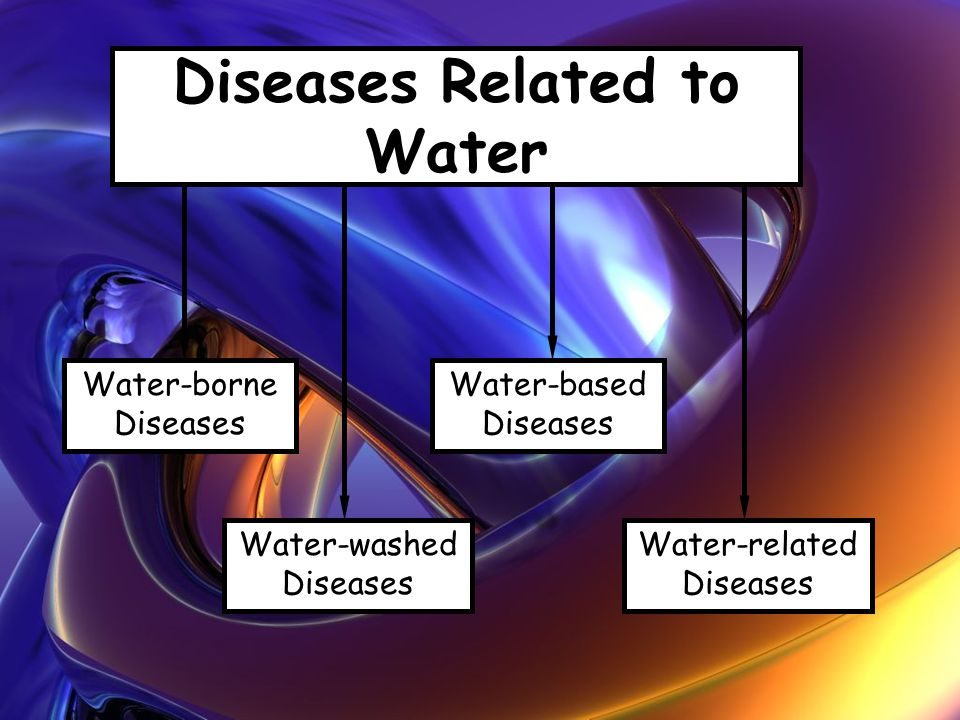 Diseases Related to Water Water-borne Diseases Water-washed Diseases Water-based Diseases Water-related Diseases