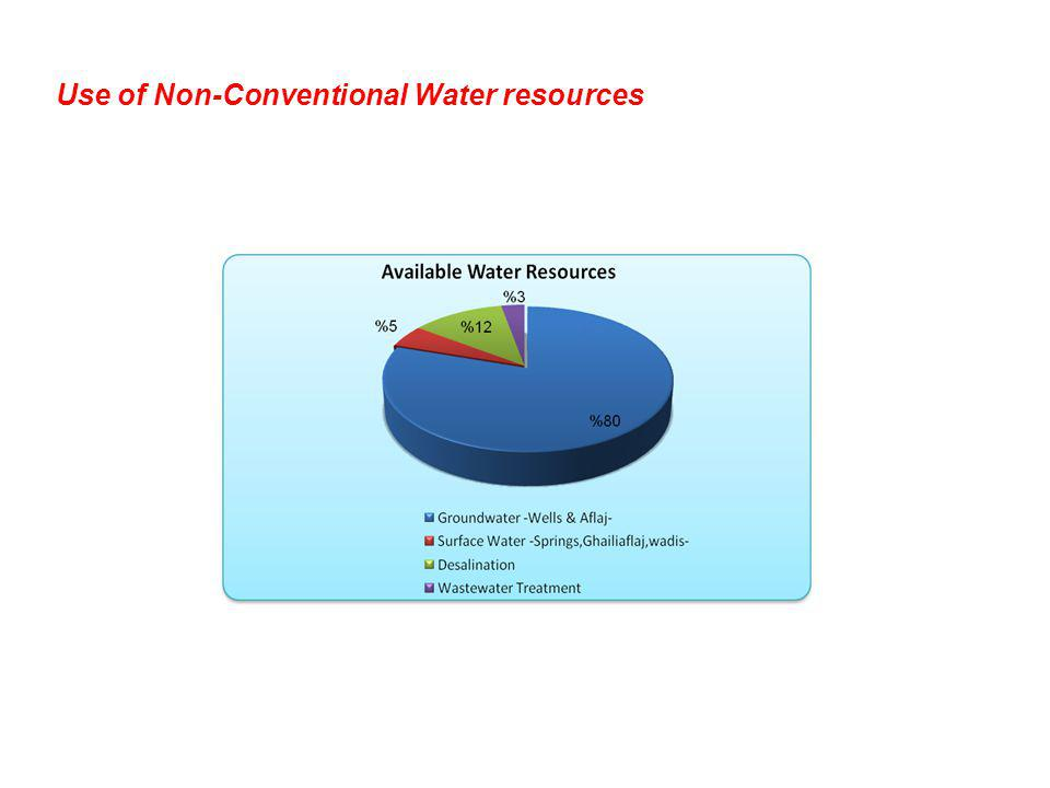 Use of Non-Conventional Water resources