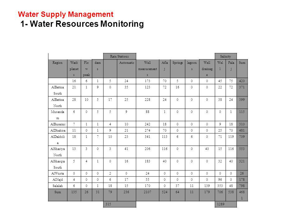 Water Supply Management 1- Water Resources Monitoring SalinityRain Stations Sum Fala j Wel l Well drainag e lagoon s Springs Afla j Well measurement s