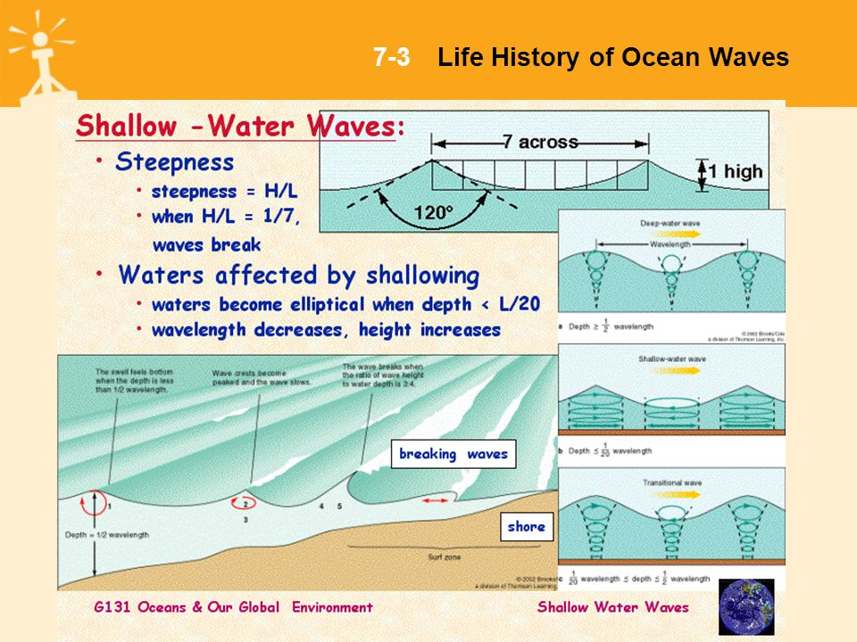 7-3Life History of Ocean Waves