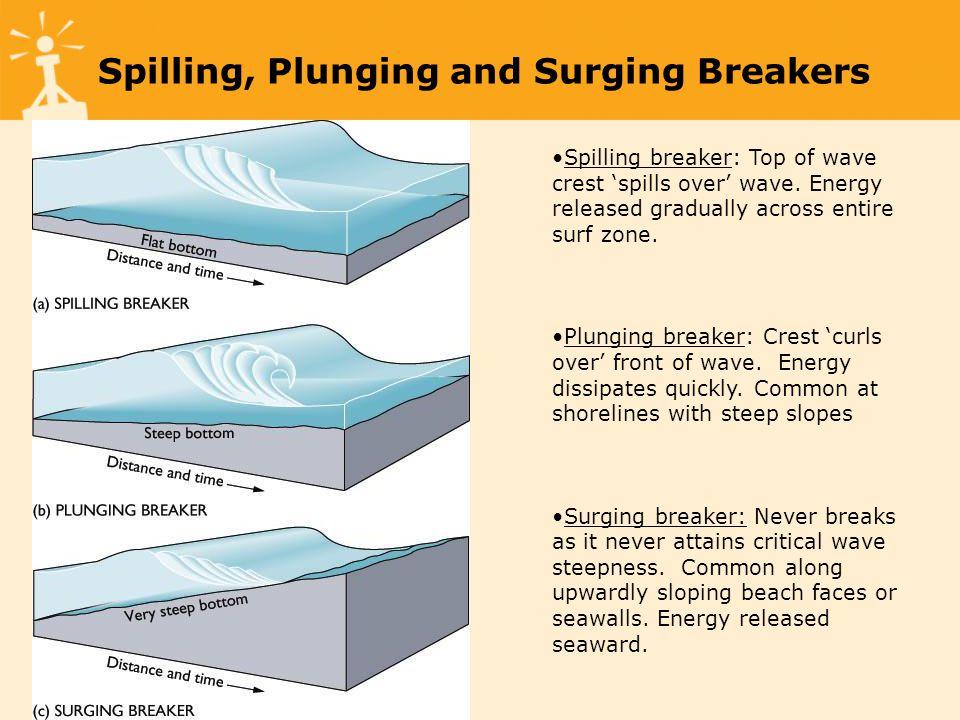 Spilling, Plunging and Surging Breakers Spilling breaker: Top of wave crest spills over wave.