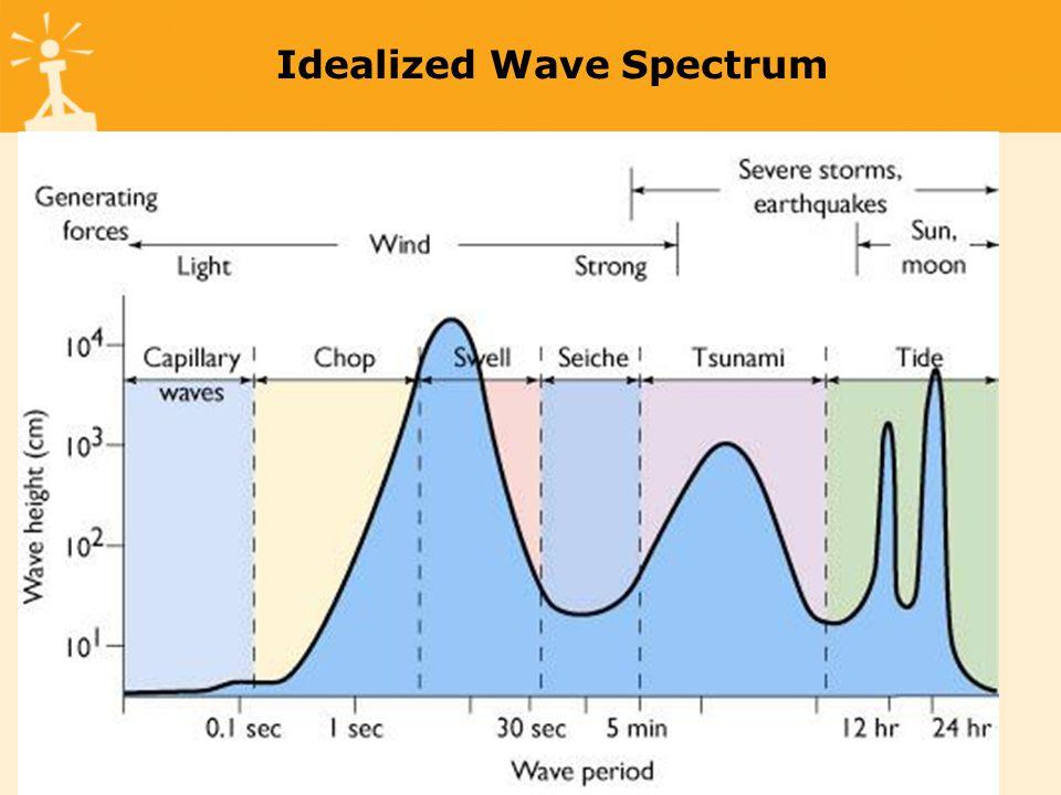 Idealized Wave Spectrum