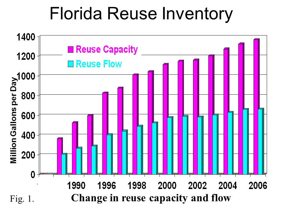 Florida Reuse Inventory Million Gallons per Day Fig. 1. Change in reuse capacity and flow