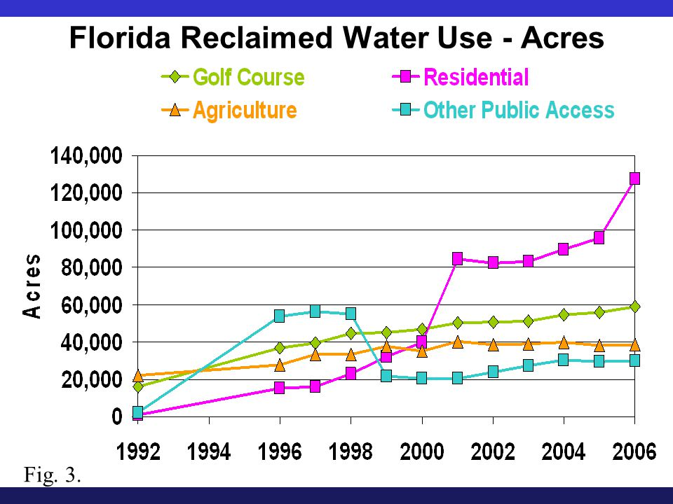 Florida Reclaimed Water Use - Acres Fig. 3.
