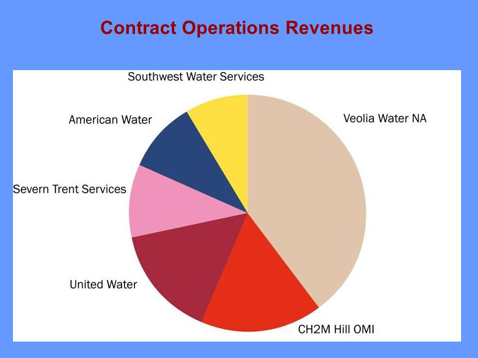 Contract Operations Revenues