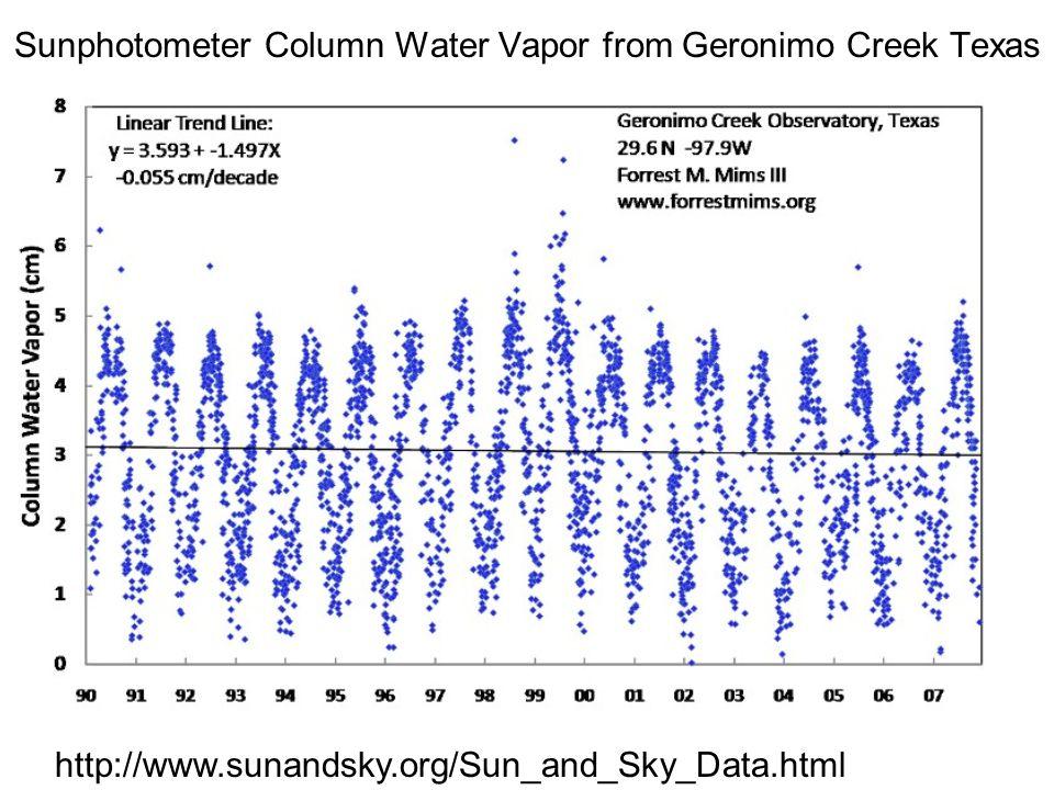 Sunphotometer Column Water Vapor from Geronimo Creek Texas http://www.sunandsky.org/Sun_and_Sky_Data.html
