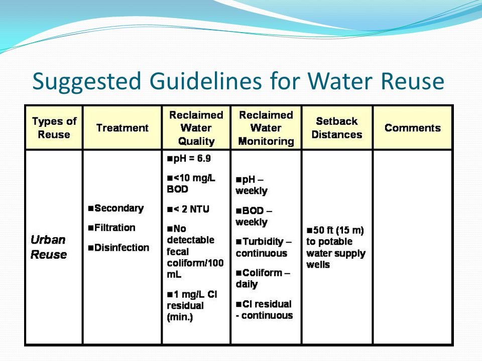 Suggested Guidelines for Water Reuse
