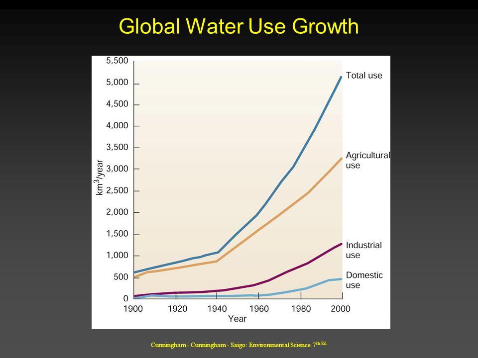 Cunningham - Cunningham - Saigo: Environmental Science 7 th Ed. Global Water Use Growth