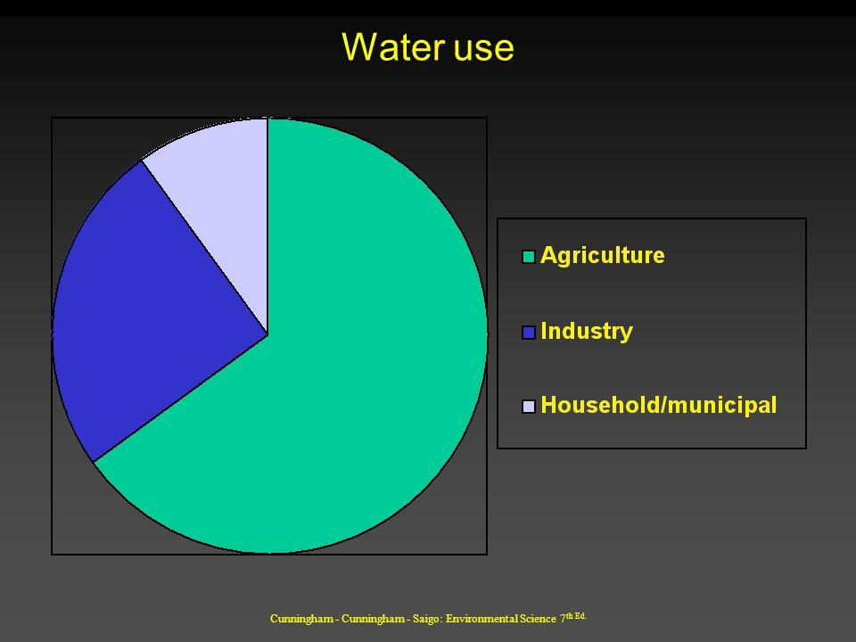 Cunningham - Cunningham - Saigo: Environmental Science 7 th Ed. Water use