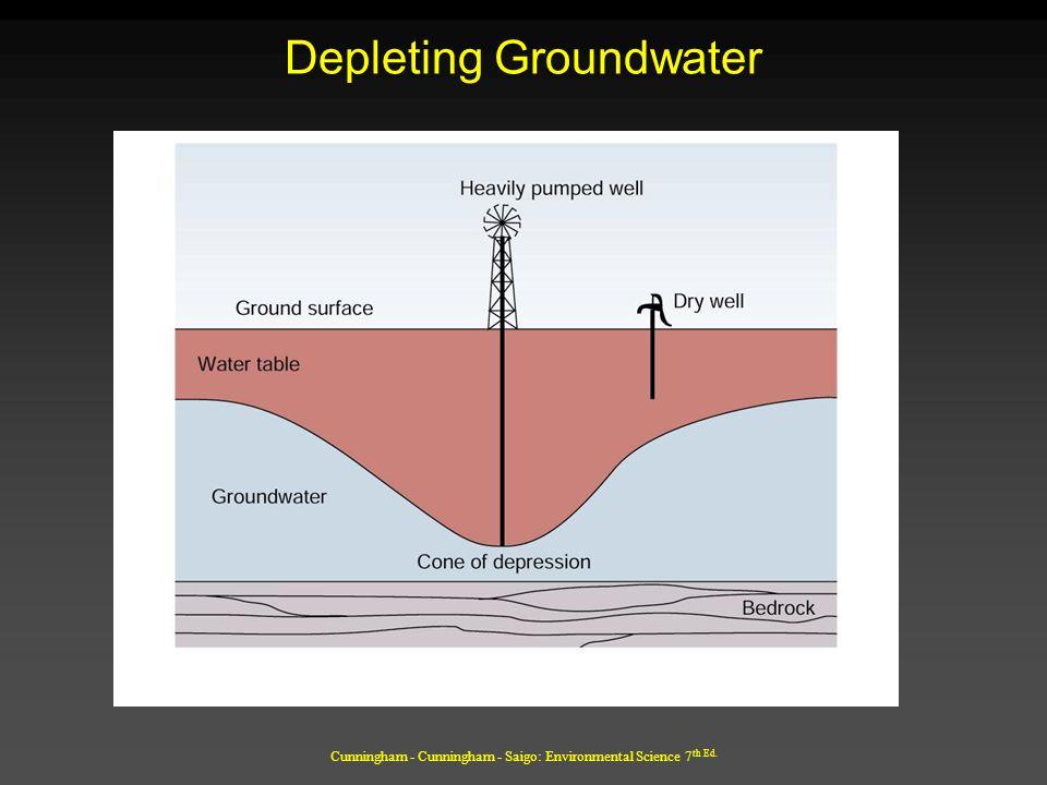 Cunningham - Cunningham - Saigo: Environmental Science 7 th Ed. Depleting Groundwater