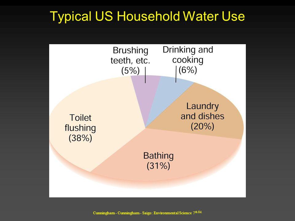 Cunningham - Cunningham - Saigo: Environmental Science 7 th Ed. Typical US Household Water Use