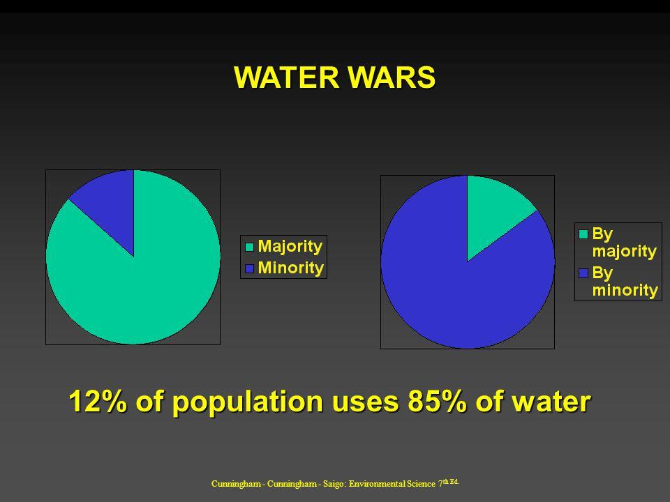 Cunningham - Cunningham - Saigo: Environmental Science 7 th Ed. 12% of population uses 85% of water WATER WARS