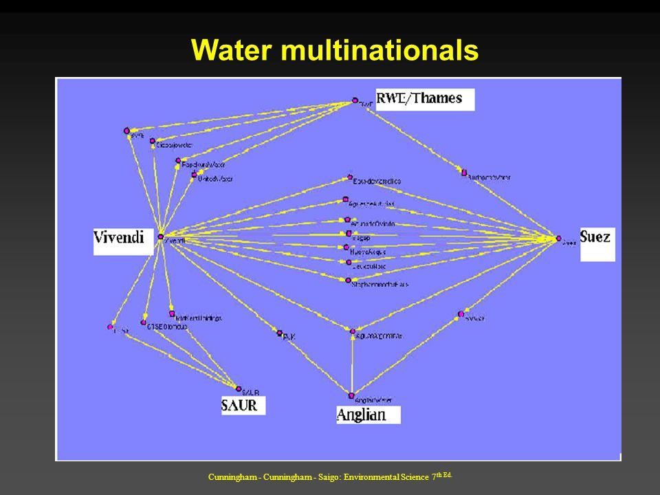 Cunningham - Cunningham - Saigo: Environmental Science 7 th Ed. Water multinationals