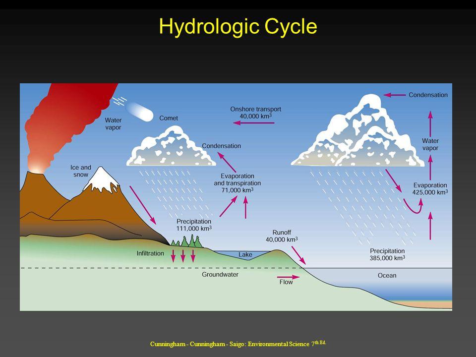 Cunningham - Cunningham - Saigo: Environmental Science 7 th Ed. Hydrologic Cycle