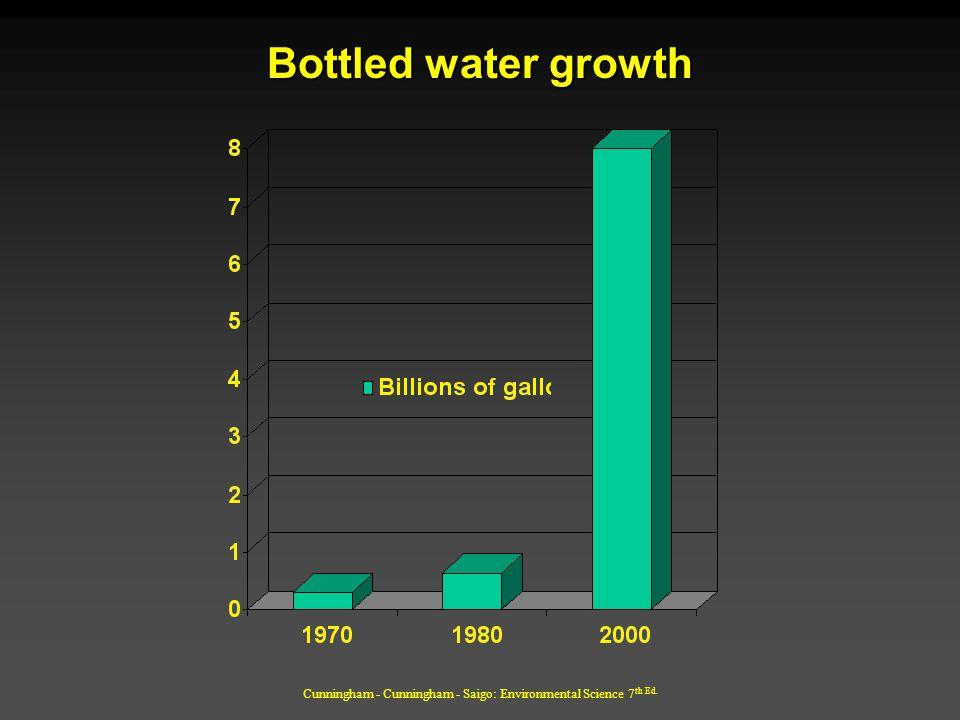 Cunningham - Cunningham - Saigo: Environmental Science 7 th Ed. Bottled water growth