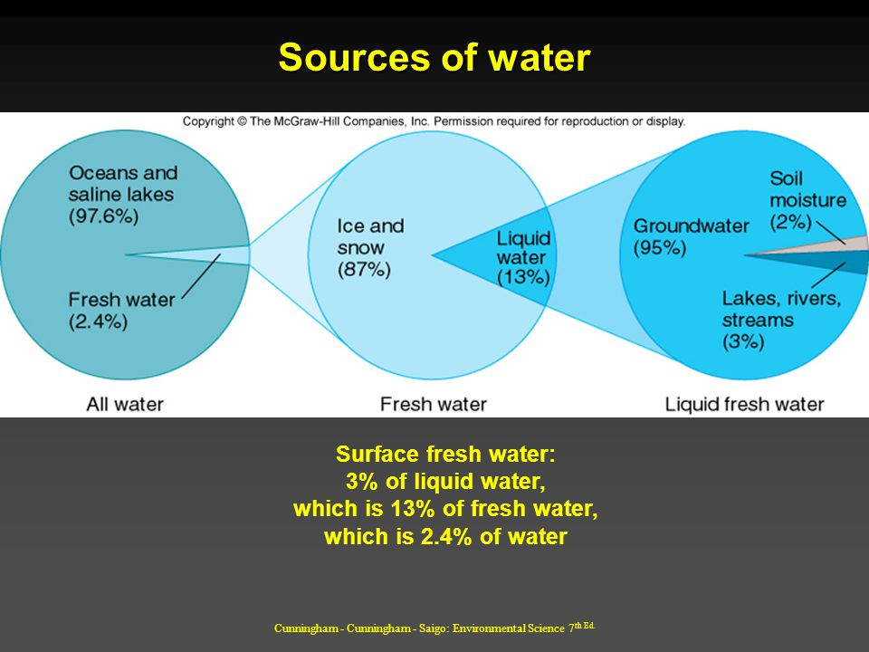 Cunningham - Cunningham - Saigo: Environmental Science 7 th Ed. Sources of water Surface fresh water: 3% of liquid water, which is 13% of fresh water,
