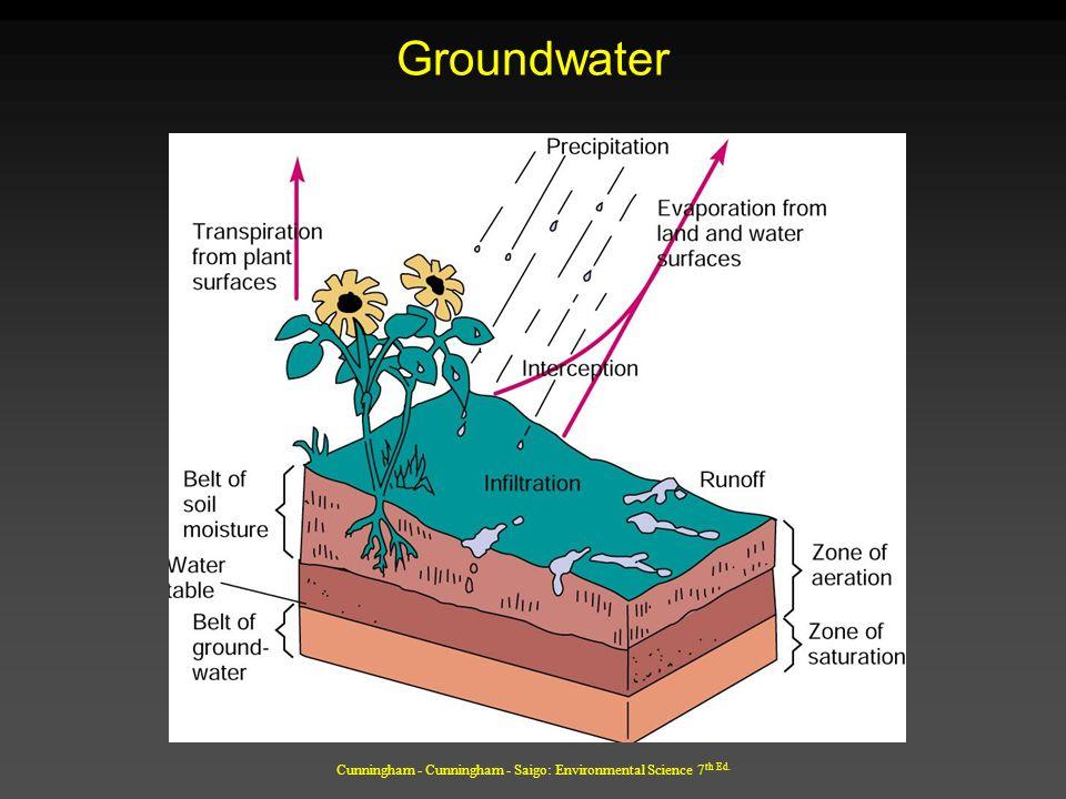 Cunningham - Cunningham - Saigo: Environmental Science 7 th Ed. Groundwater