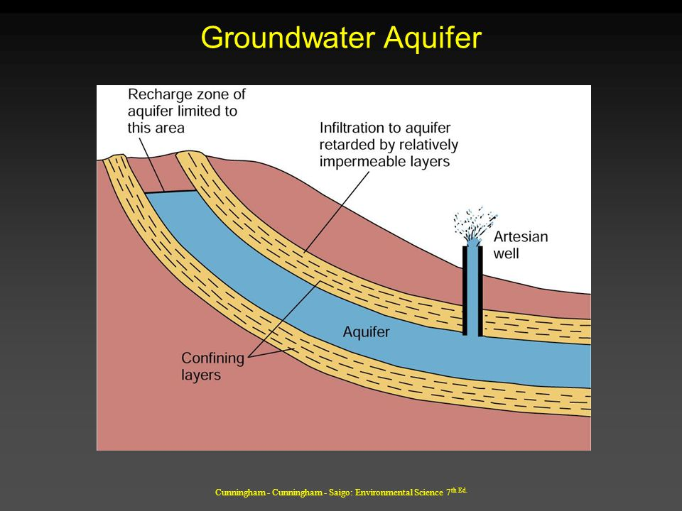 Cunningham - Cunningham - Saigo: Environmental Science 7 th Ed. Groundwater Aquifer