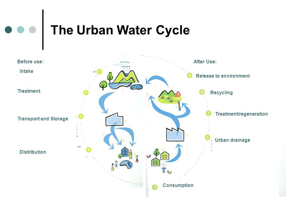 The Urban Water Cycle Before use: Intake Treatment Transport and Storage Distribution After Use: Consumption Urban drainage Treatment/regeneration Rec