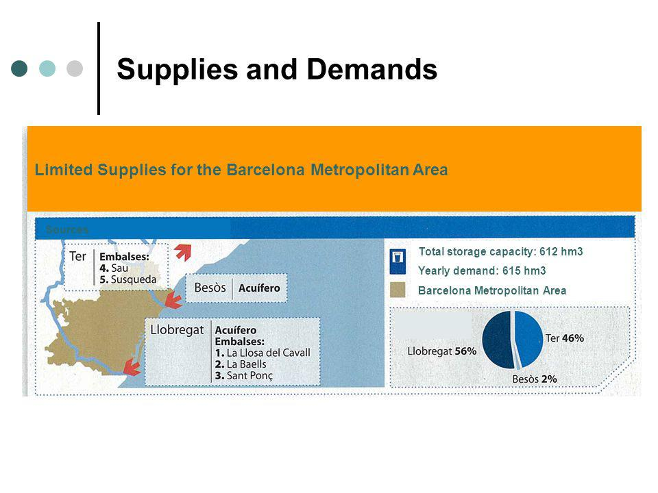 Supplies and Demands Limited Supplies for the Barcelona Metropolitan Area Sources Total storage capacity: 612 hm3 Yearly demand: 615 hm3 Barcelona Met
