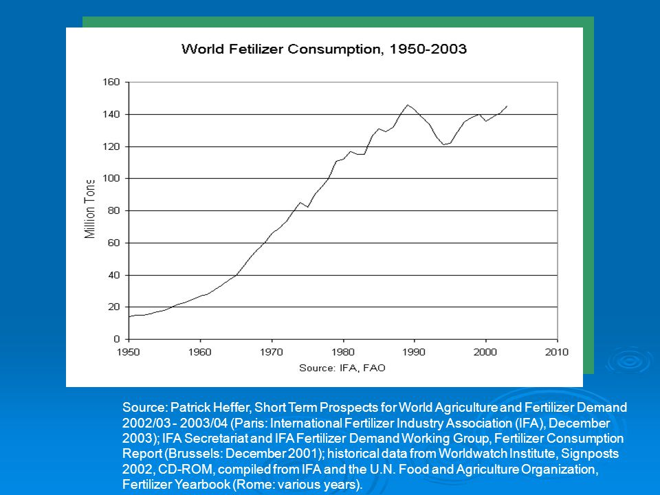 Source: Patrick Heffer, Short Term Prospects for World Agriculture and Fertilizer Demand 2002/03 - 2003/04 (Paris: International Fertilizer Industry A