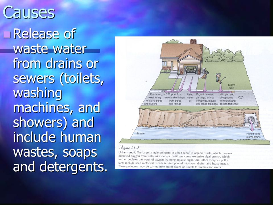Causes Release of waste water from drains or sewers (toilets, washing machines, and showers) and include human wastes, soaps and detergents. Release o