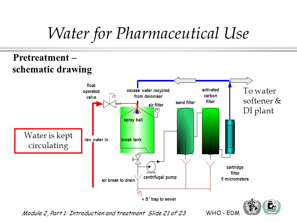 Module 2, Part 1: Introduction and treatment Slide 21 of 23 WHO - EDM Water for Pharmaceutical Use