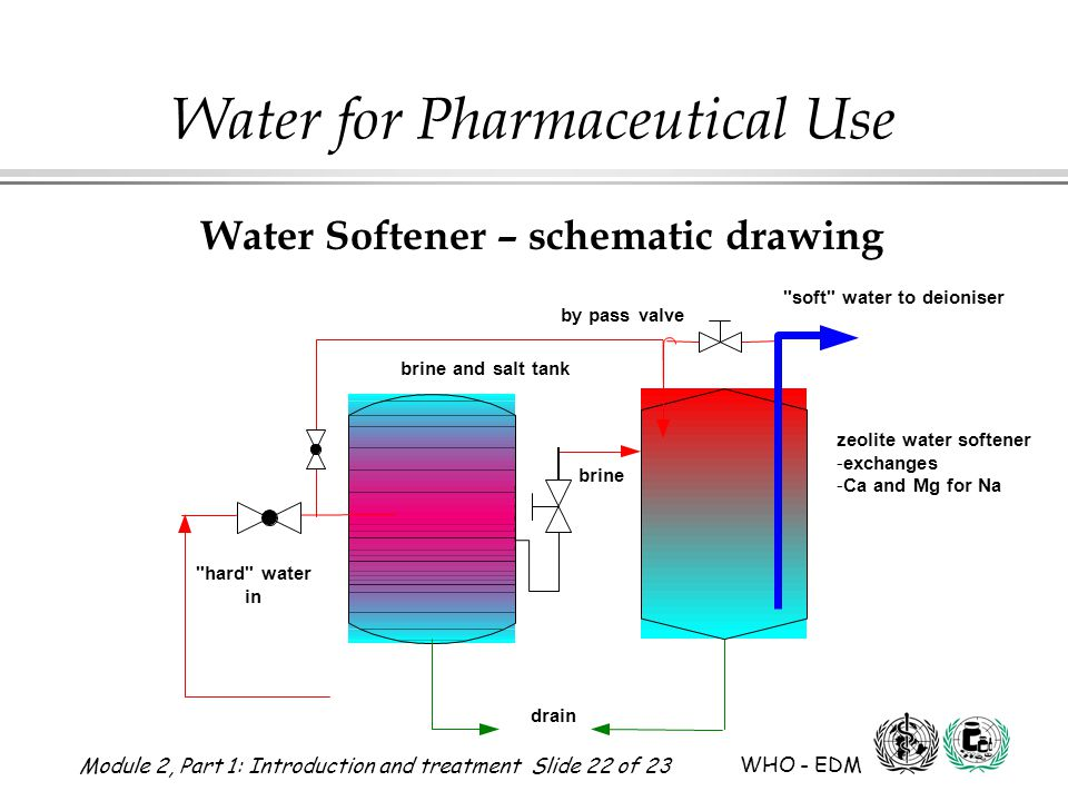 Module 2, Part 1: Introduction and treatment Slide 22 of 23 WHO - EDM Water for Pharmaceutical Use brine and salt tank brine