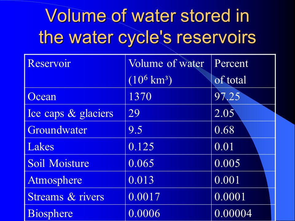 Volume of water stored in the water cycle s reservoirs ReservoirVolume of water (10 6 km³) Percent of total Ocean137097.25 Ice caps & glaciers292.05 Groundwater9.50.68 Lakes0.1250.01 Soil Moisture0.0650.005 Atmosphere0.0130.001 Streams & rivers0.00170.0001 Biosphere0.00060.00004