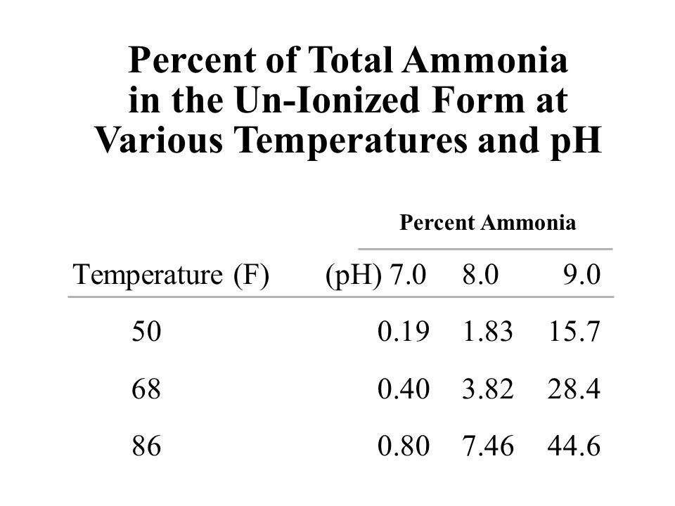Temperature (F)(pH) 7.08.09.0 500.191.8315.7 680.403.8228.4 860.807.4644.6 Percent Ammonia Percent of Total Ammonia in the Un-Ionized Form at Various