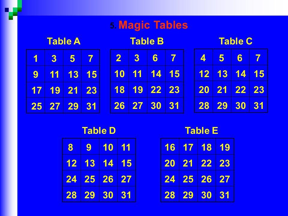 1357 9111315 17192123 25272931 Table A 2367 10111415 18192223 26273031 Table B 4567 12131415 20212223 28293031 Table C 891011 12131415 24252627 28293031 Table D 16171819 20212223 24252627 28293031 Table E 5.