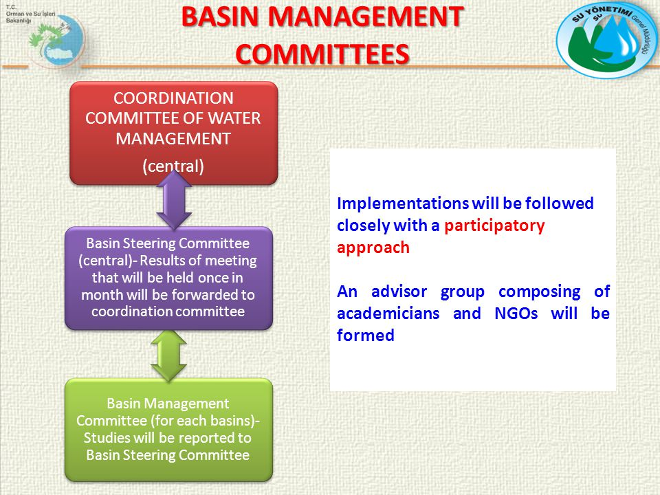 COORDINATION COMMITTEE OF WATER MANAGEMENT (central) Basin Management Committee (for each basins)- Studies will be reported to Basin Steering Committee Basin Steering Committee (central)- Results of meeting that will be held once in month will be forwarded to coordination committee BASIN MANAGEMENT COMMITTEES Implementations will be followed closely with a participatory approach An advisor group composing of academicians and NGOs will be formed