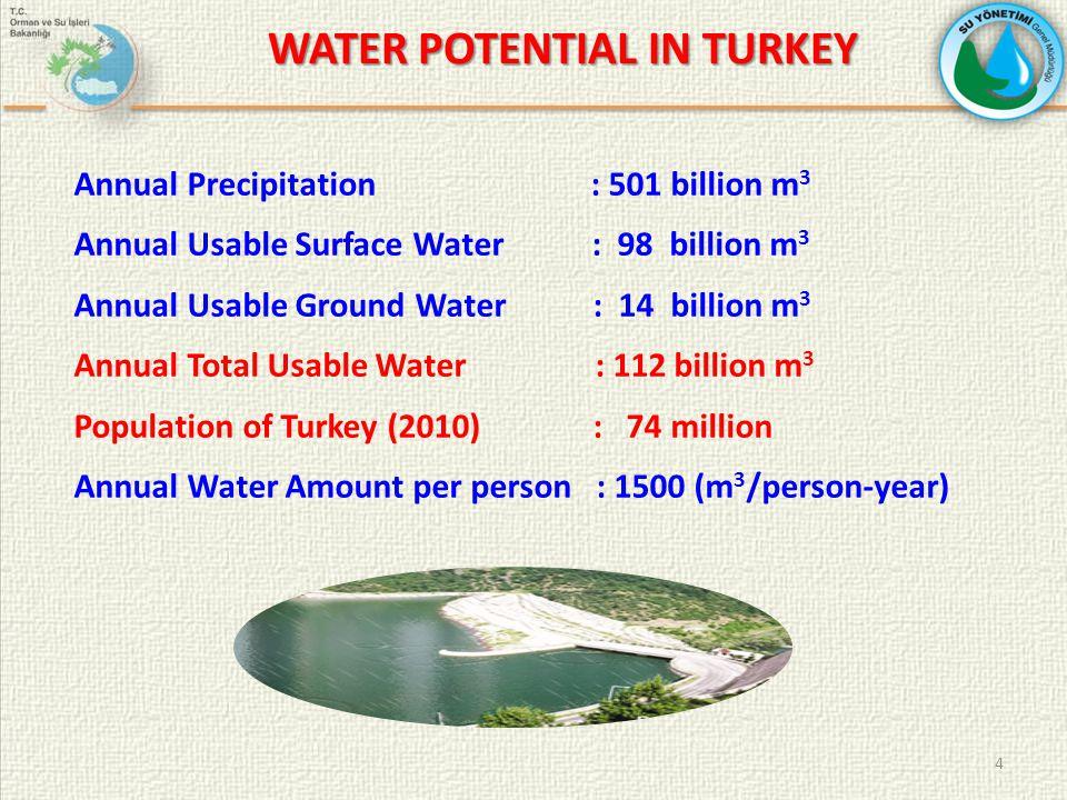 Irrigation: 32 billion m 3 (%73) Drinking Water: 7 billion m 3 (%16) Industrial Water: 5 billion m 3 (%11) Total Used Water: 44 billion m 3 Usage Ratio of Water Potential: (%40) Annual Water Amount per person : 1500 (m 3 /person-year) WATER POTENTIAL IN TURKEY