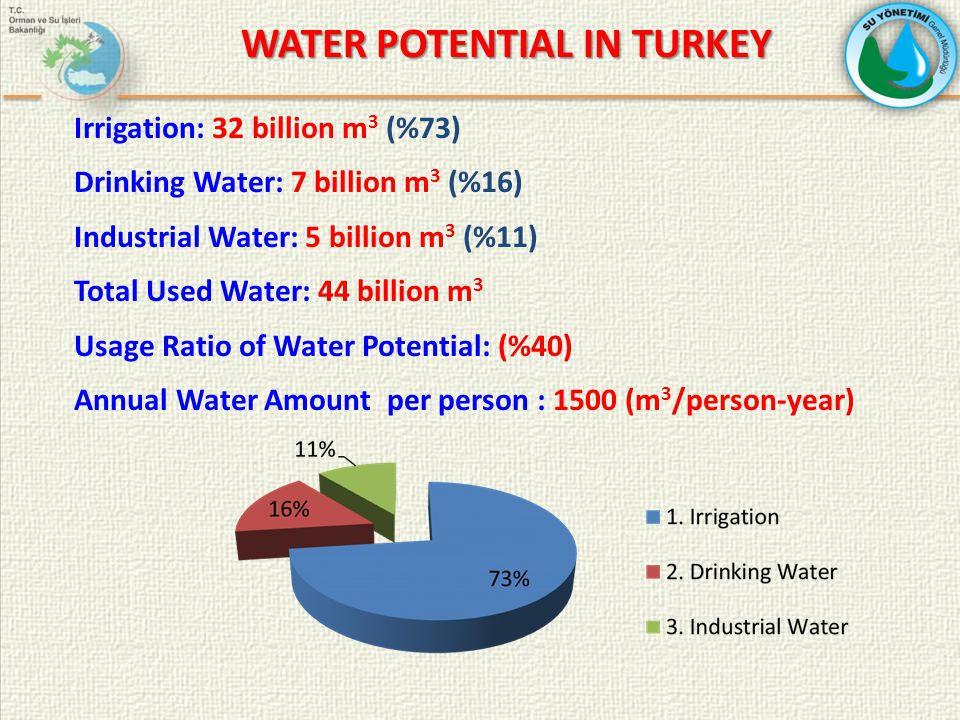 6 COUNTRIES 2005 2023 Water-Rich Countries 10.000+ 8.000+ (Canada, ABD, North and West European Countries) Iraq 2.110 1.400 Turkey 1.600 1.300* Syria 1.420 950 Israel 300 150 Jordan 250 90 Palestine 100 40 Annual Water Amount per person (m 3 /year) * Estimated calculation made as population of Turkey will be approximately 85 million in 2023.