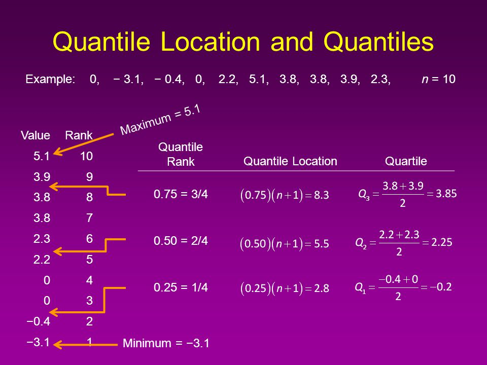 Quantiles, Five Number Summary, Boxplot Maximum4 th quartile100 th percentile1.00 quantile 3 rd quartile75 th percentile0.75 quantile Median2 nd quartile50 th percentile0.50 quantile 1st quartile25 th percentile0.25 quantile Minimum0 th quartile0 th percentile0.00 quantile