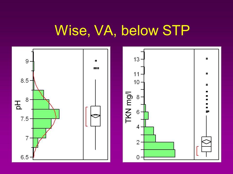 Outlier Box Plot Outliers Whisker Median 75th %-tile = 3rd Quartile 25th %-tile = 1st Quartile IQR