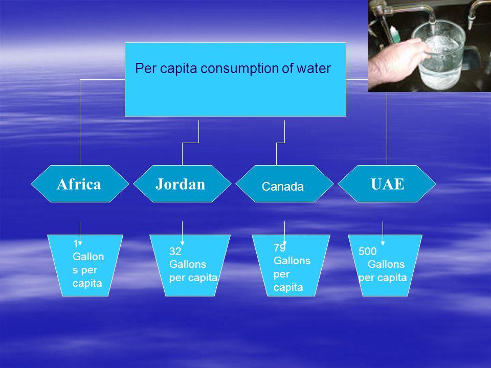 Jordan Per capita consumption of water UAEAfrica Canada 1 Gallon s per capita 32 Gallons per capita 79 Gallons per capita 500 Gallons per capita
