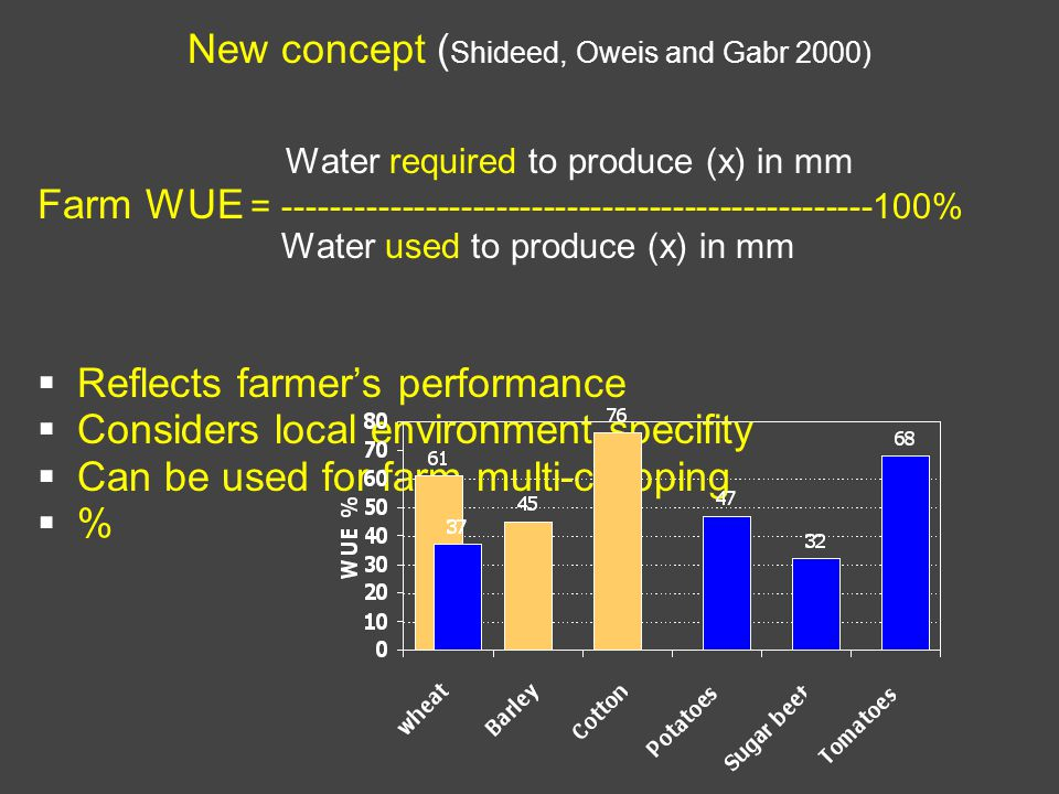 New concept ( Shideed, Oweis and Gabr 2000) Water required to produce (x) in mm Farm WUE = --------------------------------------------------100% Water used to produce (x) in mm Reflects farmers performance Considers local environment specifity Can be used for farm multi-cropping %