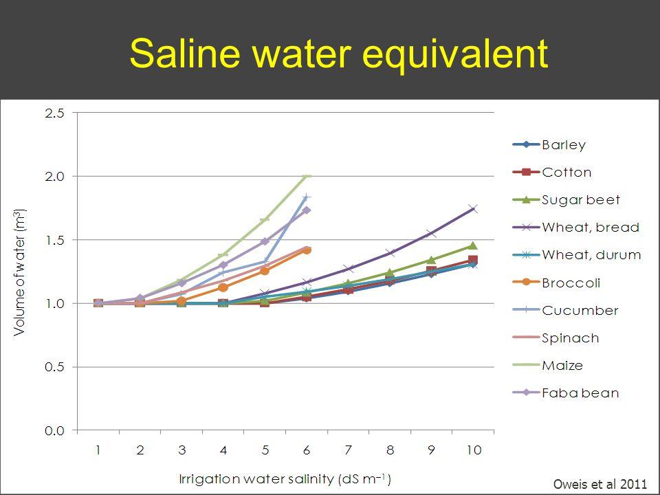 Saline water equivalent Oweis et al 2011